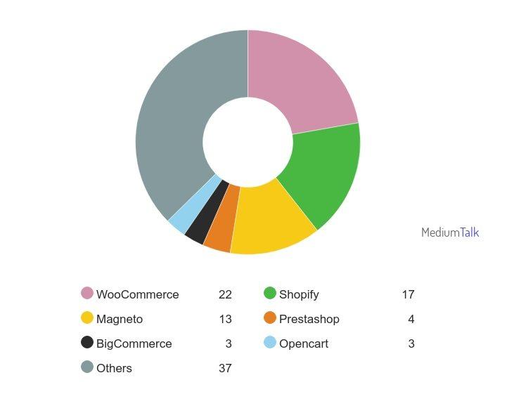 E-commerce graph - settup woocommerce